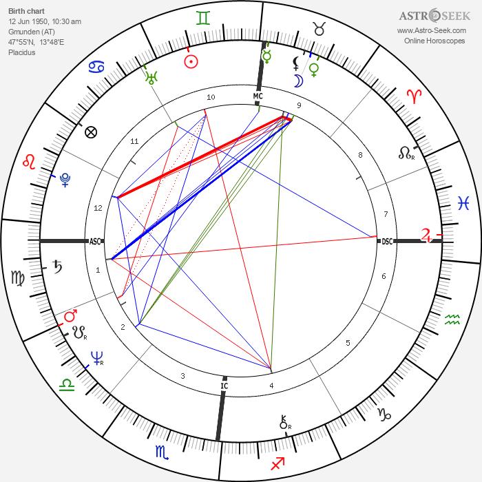 Klaus Eberhartinger - Astrology Natal Birth Chart