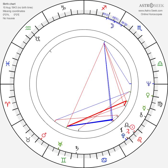 Klaus Emmerich - Astrology Natal Birth Chart
