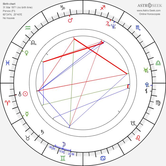 Klaus Härö - Astrology Natal Birth Chart