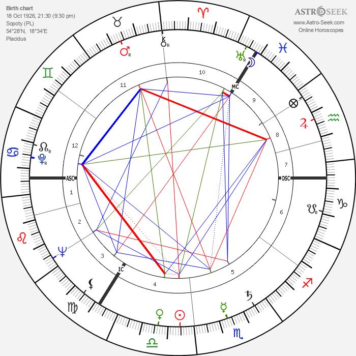 Klaus Kinski - Astrology Natal Birth Chart