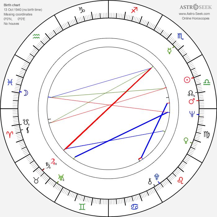 Klaus Lemke - Astrology Natal Birth Chart