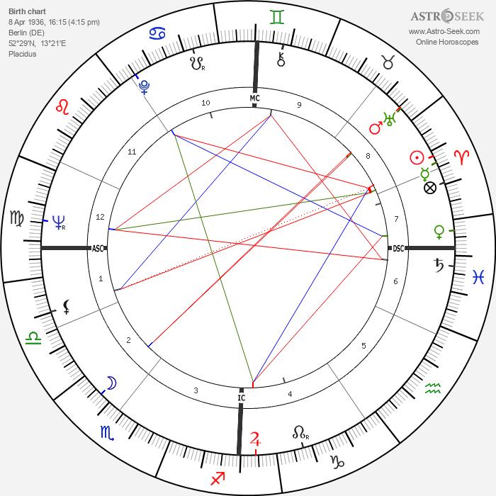Klaus Löwitsch - Astrology Natal Birth Chart
