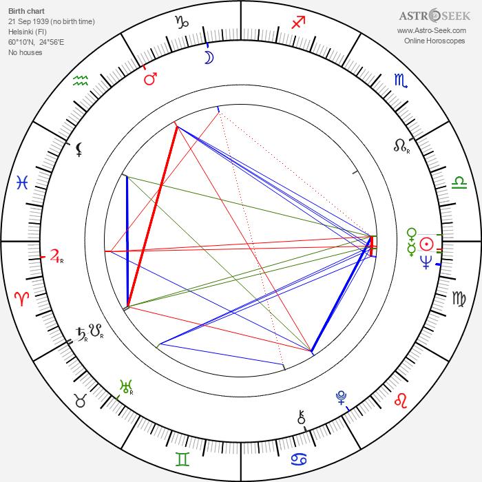 Klaus Mäkelä - Astrology Natal Birth Chart
