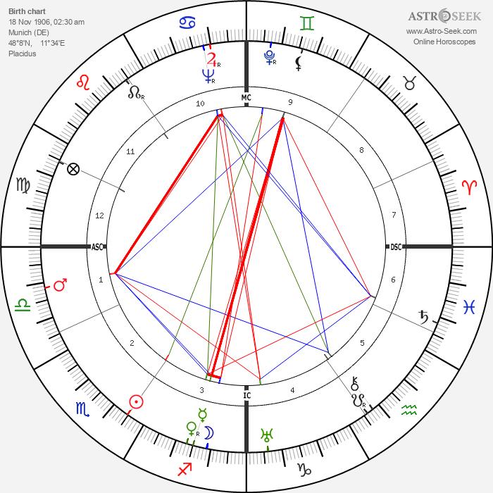 Klaus Mann - Astrology Natal Birth Chart