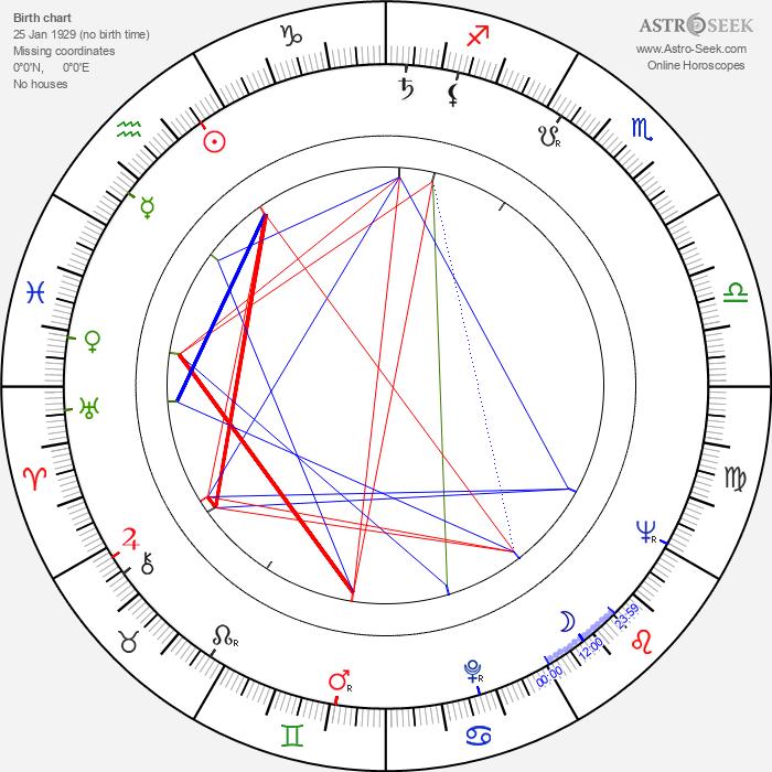 Klaus Mertens - Astrology Natal Birth Chart