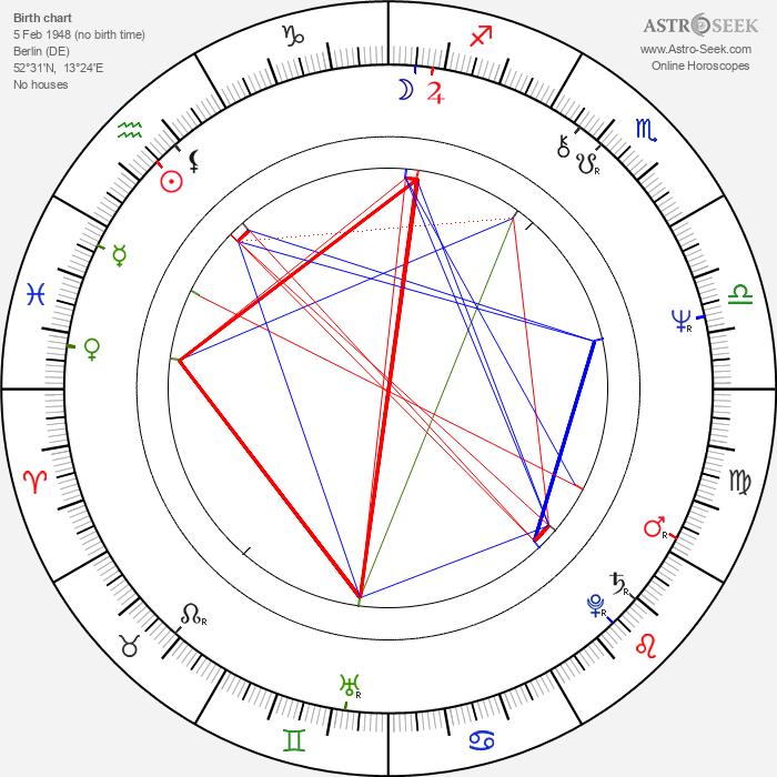 Klaus-Peter Plessow - Astrology Natal Birth Chart