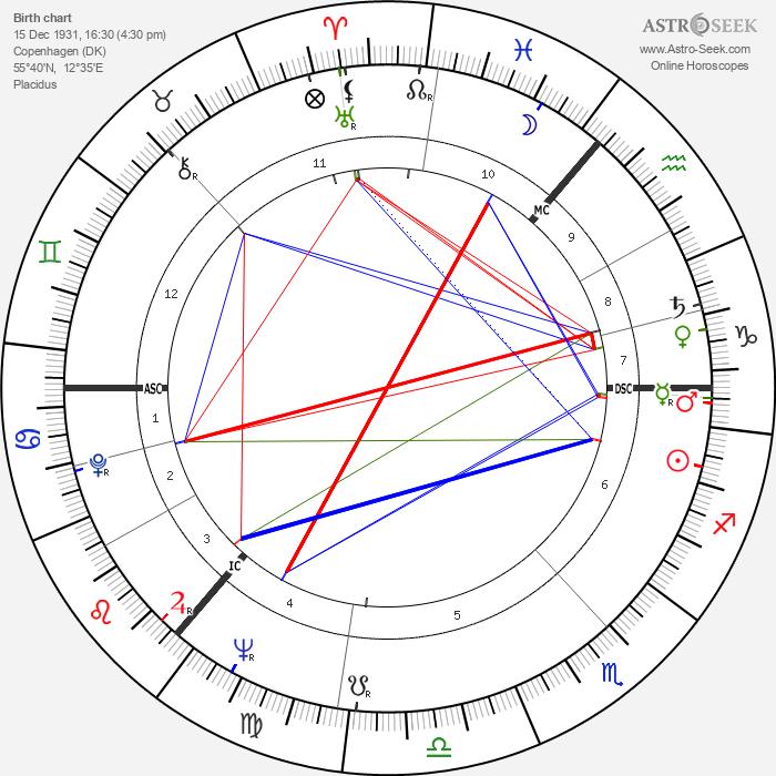 Klaus Rifbjerg - Astrology Natal Birth Chart