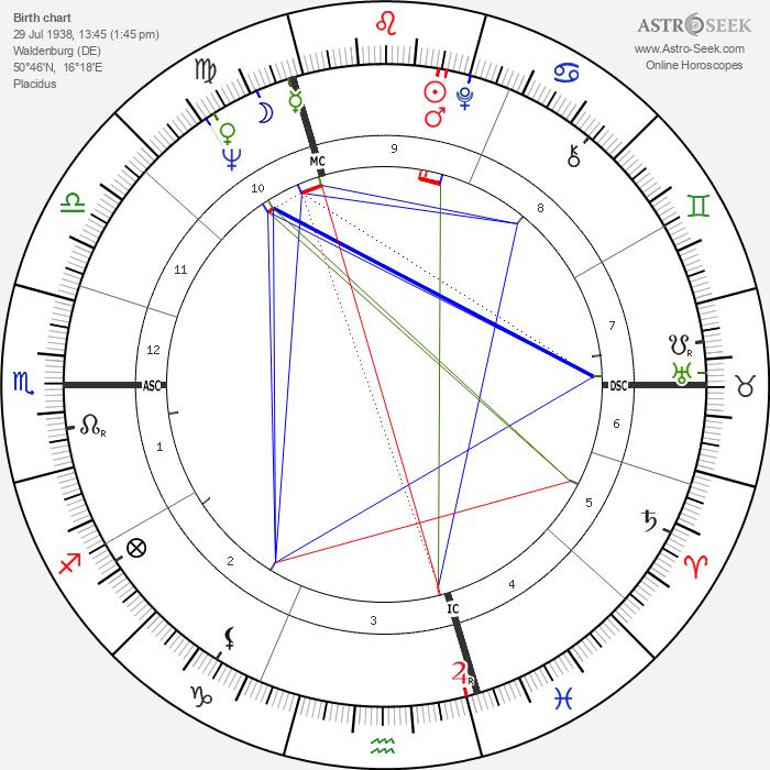 Klaus Töpfer - Astrology Natal Birth Chart