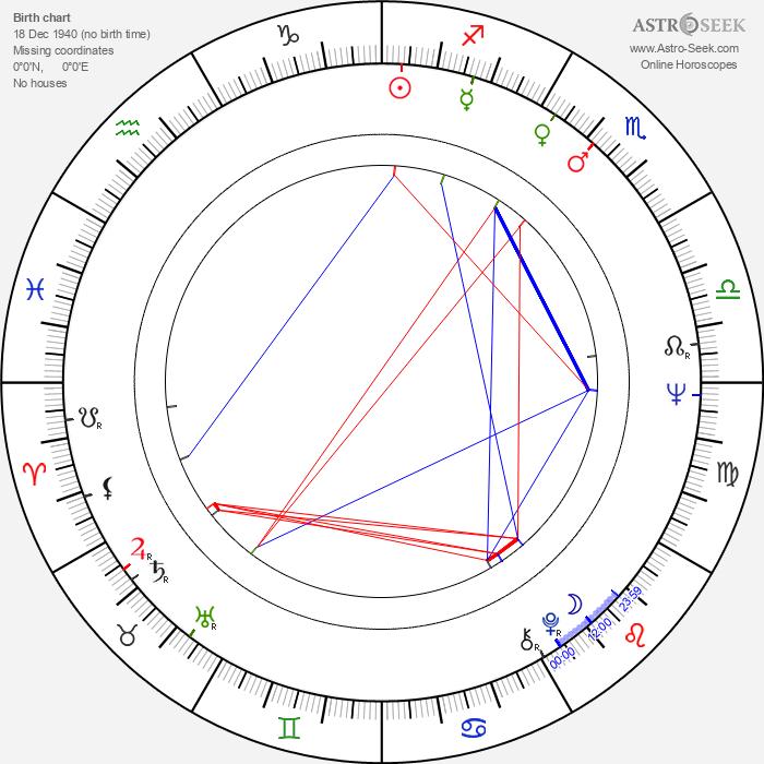 Klaus Wennemann - Astrology Natal Birth Chart