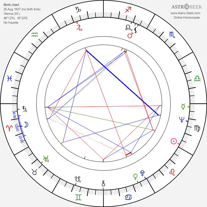 Klaus Wildbolz - Astrology Natal Birth Chart