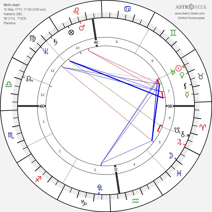 Klemens von Metternich - Astrology Natal Birth Chart