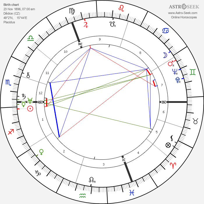 Klement Gottwald - Astrology Natal Birth Chart