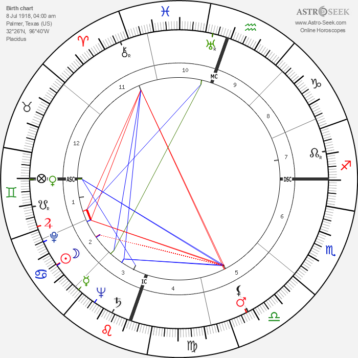Knocky Parker - Astrology Natal Birth Chart