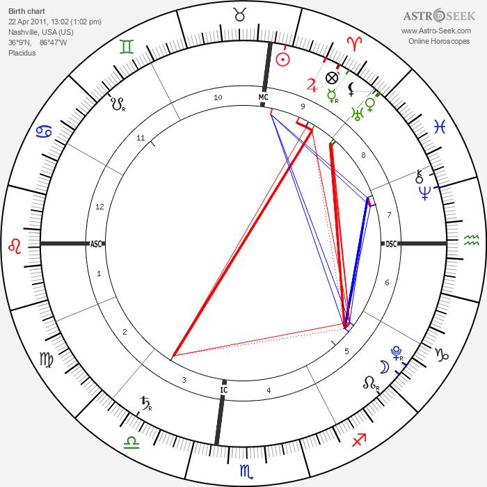 Knox Followill - Astrology Natal Birth Chart