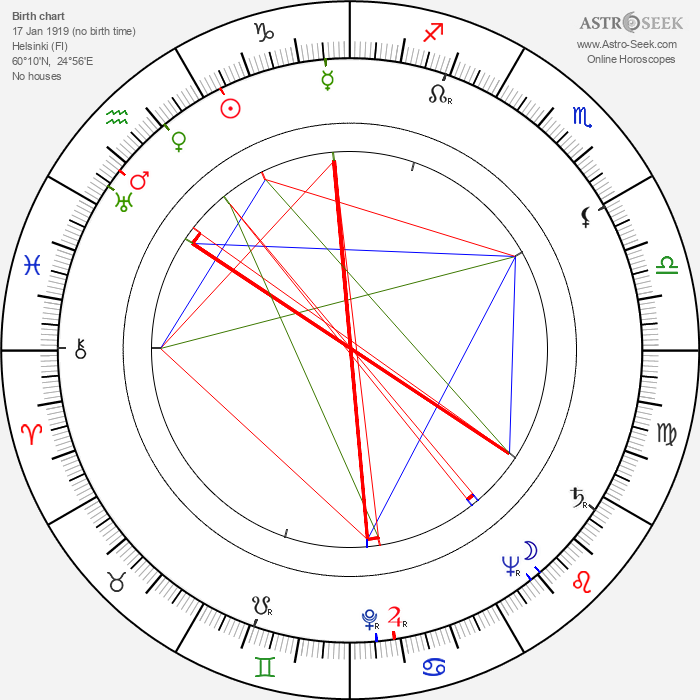 Knud Möller - Astrology Natal Birth Chart