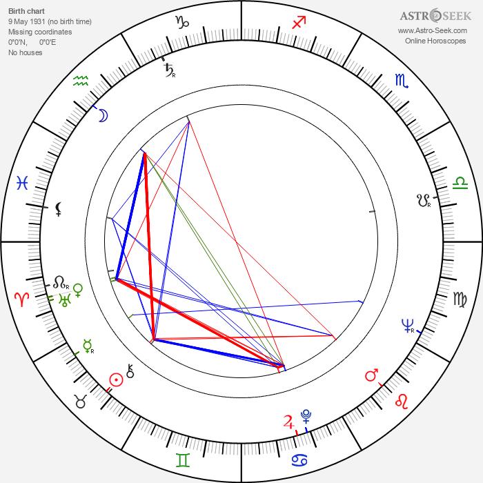 Knut Andersen - Astrology Natal Birth Chart