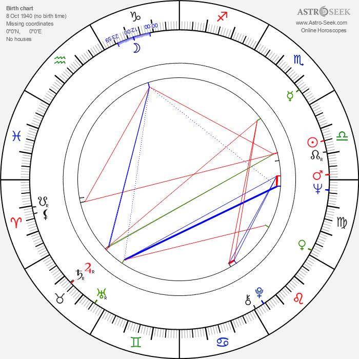 Knut Erik Jensen - Astrology Natal Birth Chart