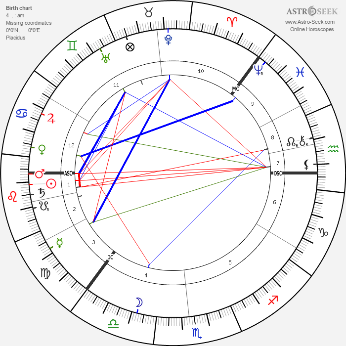 Knut Hamsun - Astrology Natal Birth Chart