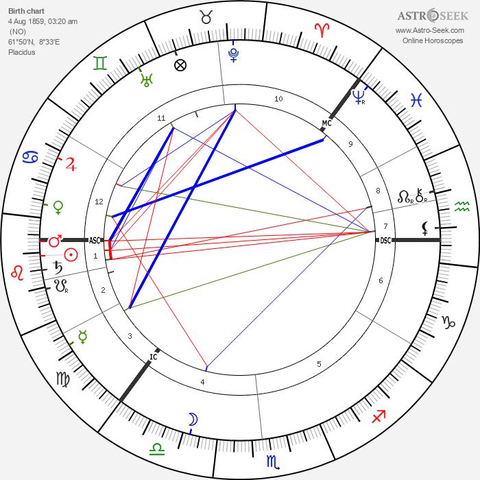 Knut Hamsun - Astrology Natal Birth Chart