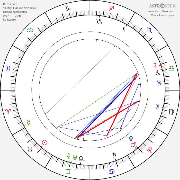 Knut Husebø - Astrology Natal Birth Chart
