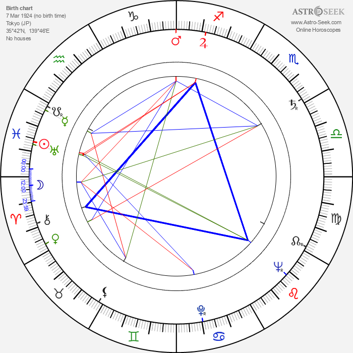 Kóbó Abe - Astrology Natal Birth Chart