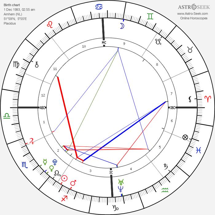 Koen Stuart - Astrology Natal Birth Chart