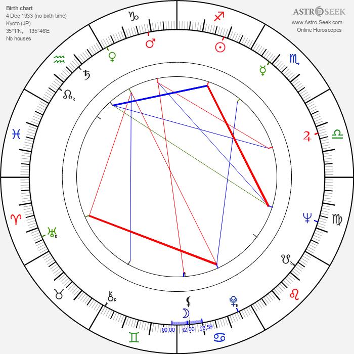 Kogan Ashiya - Astrology Natal Birth Chart