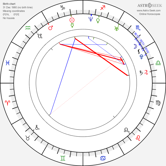 Kohtee Aramboy - Astrology Natal Birth Chart