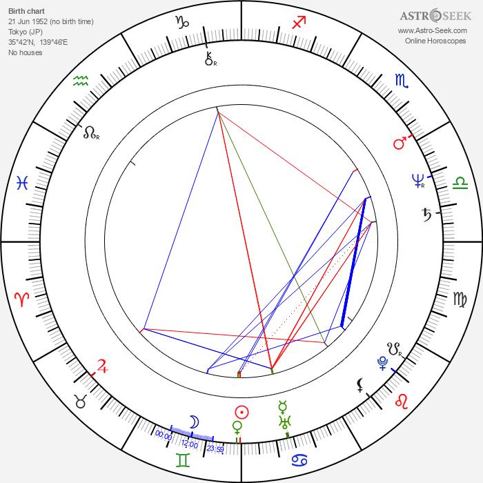 Kôichi Mashimo - Astrology Natal Birth Chart