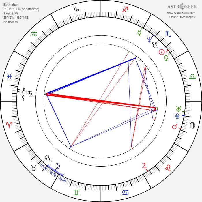 Koji Kanemoto - Astrology Natal Birth Chart