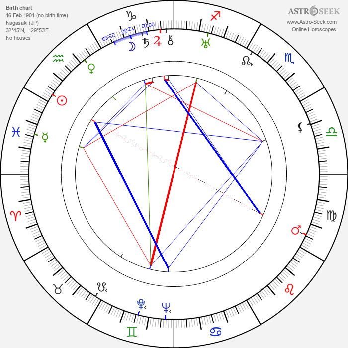 Kōji Shima - Astrology Natal Birth Chart