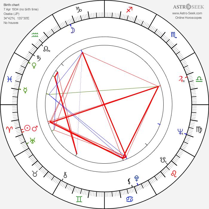 Kôji Takada - Astrology Natal Birth Chart
