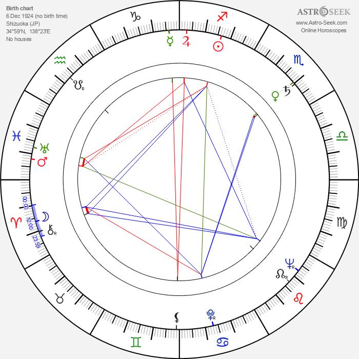 Kôji Tsuruta - Astrology Natal Birth Chart