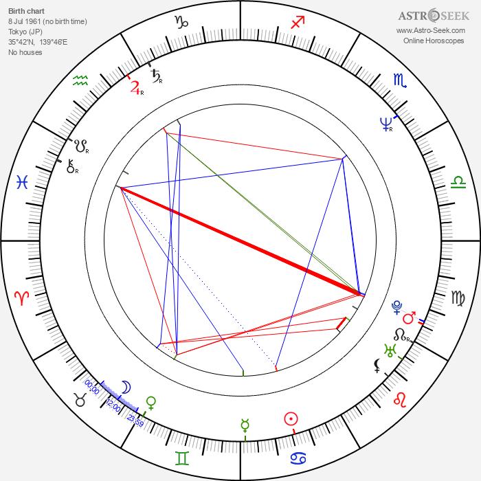 Kóki Mitani - Astrology Natal Birth Chart