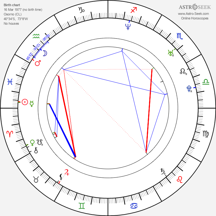 Koko Stambuk - Astrology Natal Birth Chart