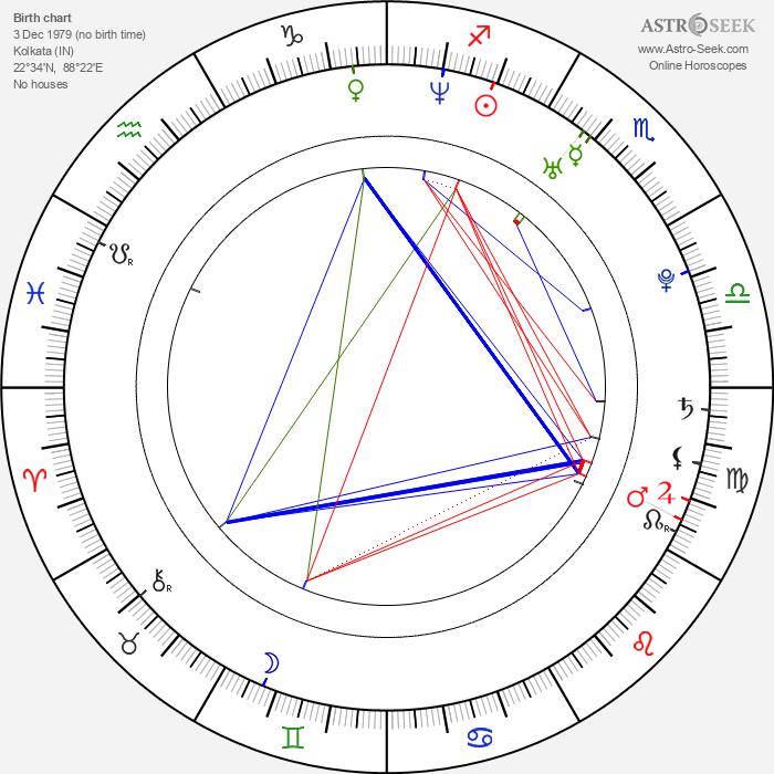 Konkona Sen Sharma - Astrology Natal Birth Chart