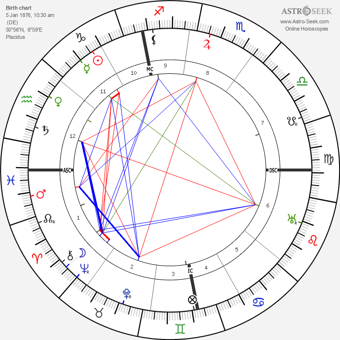 Konrad Adenauer - Astrology Natal Birth Chart