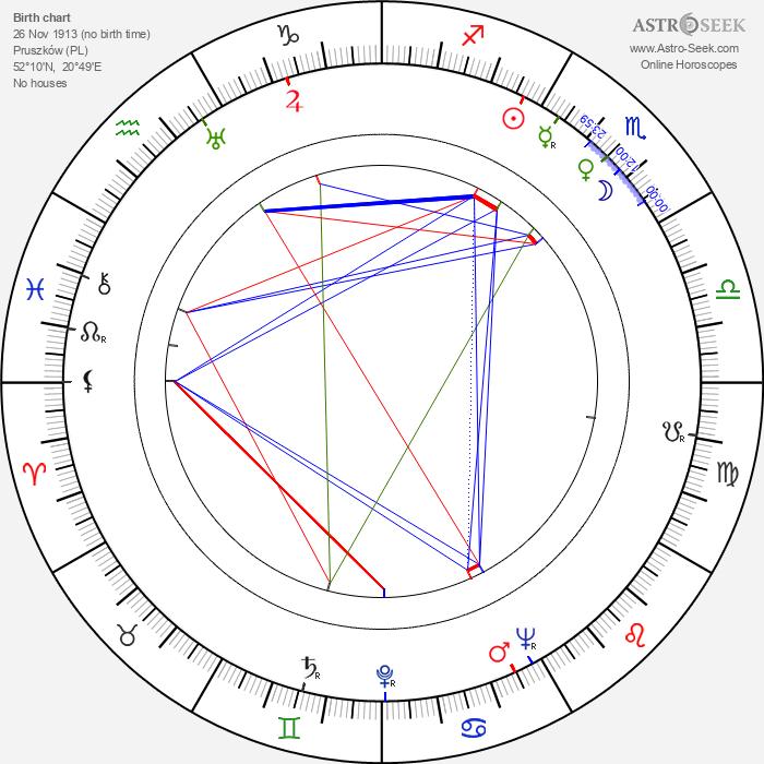 Konrad Morawski - Astrology Natal Birth Chart