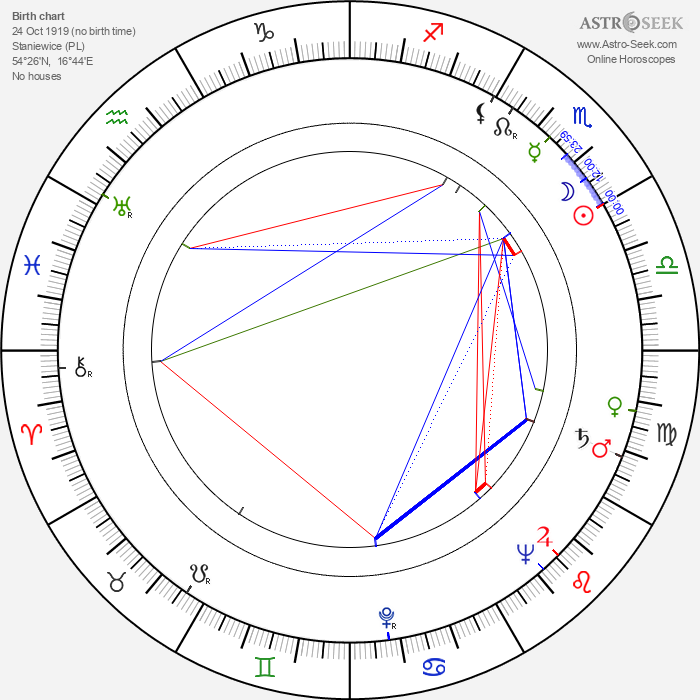 Konrad Nalecki - Astrology Natal Birth Chart