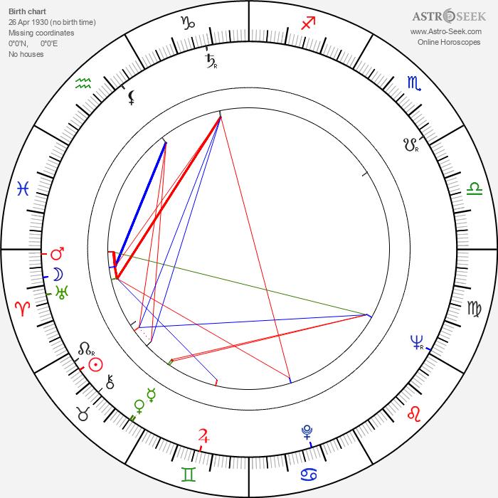 Konrad Petzold - Astrology Natal Birth Chart
