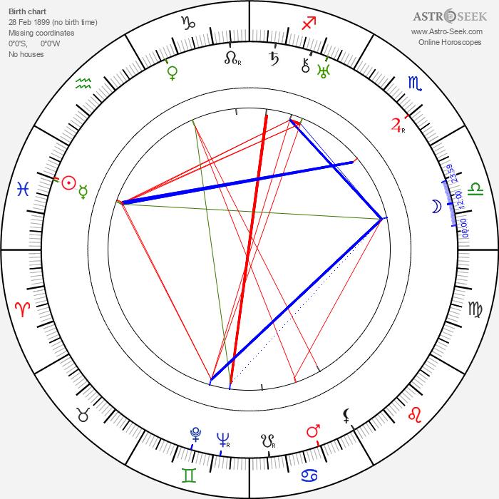 Konrad Thoms - Astrology Natal Birth Chart