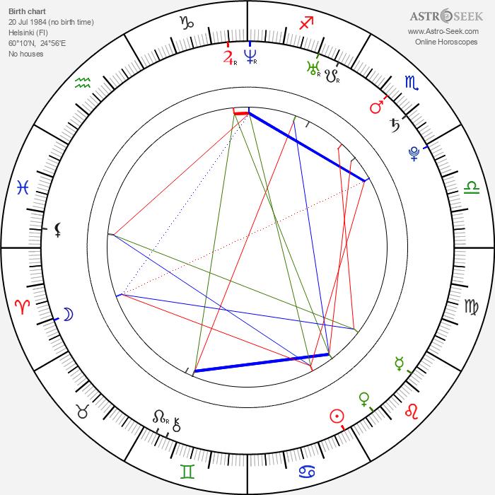 Konsta Hietanen - Astrology Natal Birth Chart