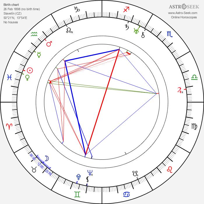 Konstantin Biebl - Astrology Natal Birth Chart