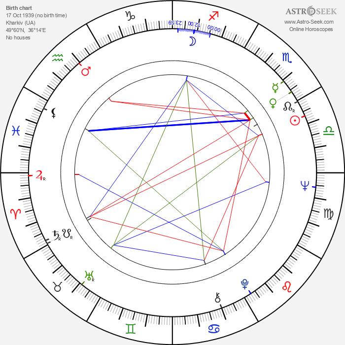 Konstantin Bromberg - Astrology Natal Birth Chart