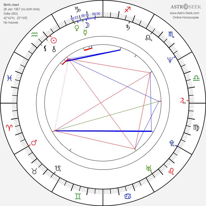 Konstantin Dimitrov - Astrology Natal Birth Chart