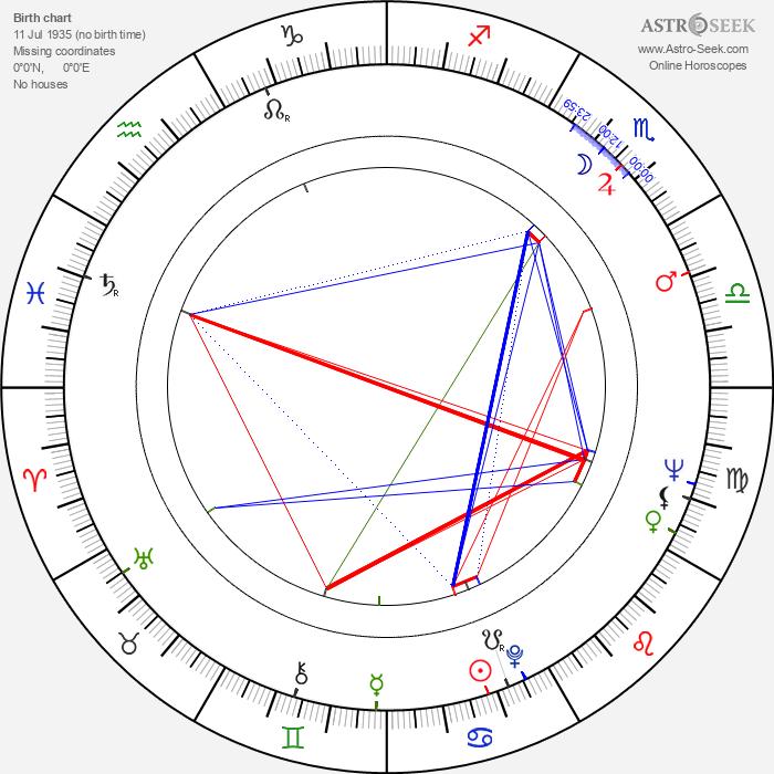 Konstantin Jeršov - Astrology Natal Birth Chart