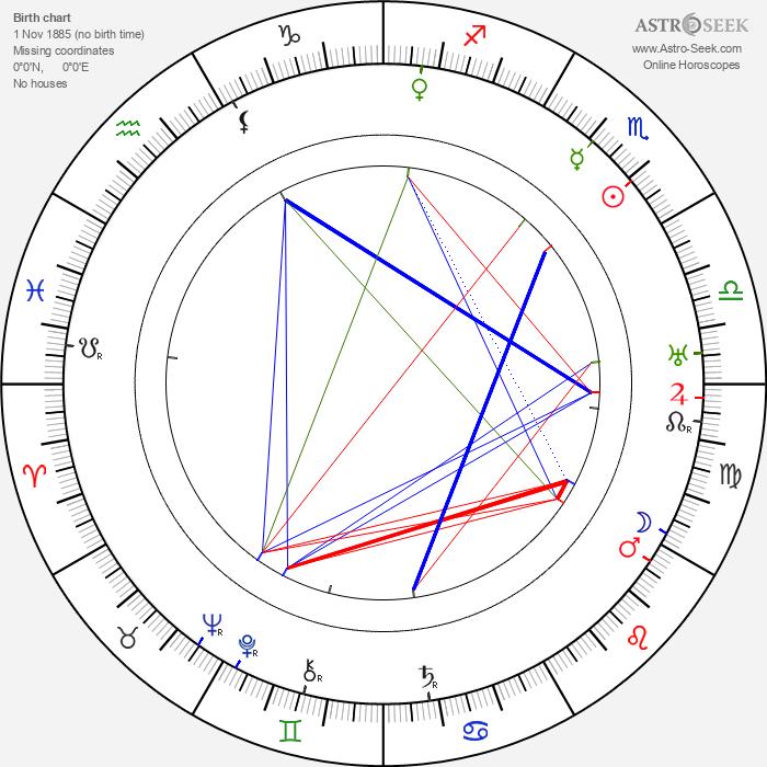 Konstantin Khokhlov - Astrology Natal Birth Chart