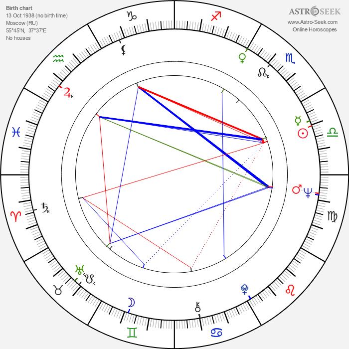 Konstantin Khudyakov - Astrology Natal Birth Chart