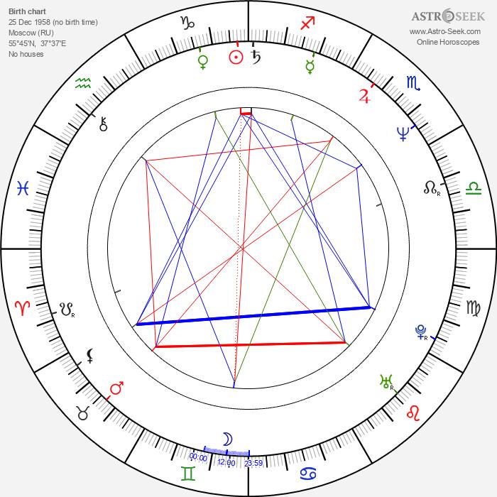 Konstantin Kinchev - Astrology Natal Birth Chart