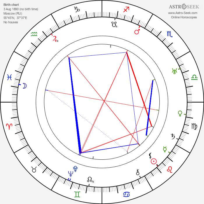 Konstantin Melnikov - Astrology Natal Birth Chart